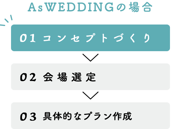 AsWEDDINGの場合 01 コンセプトづくり 02 会場選定 03 具体的なプラン作成